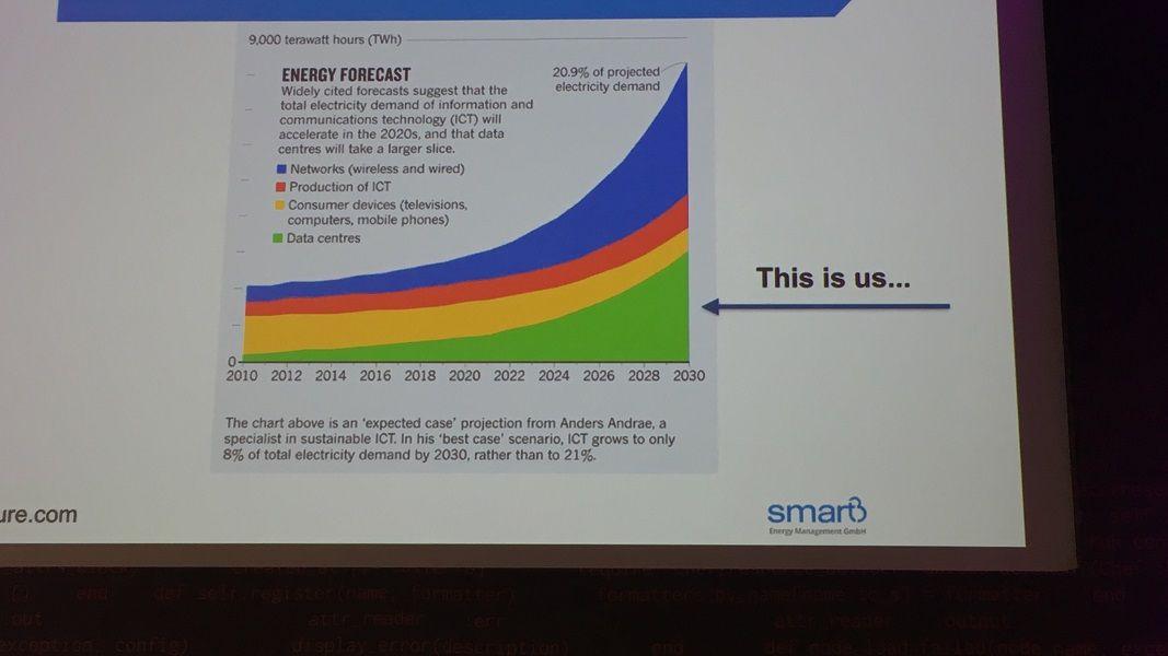 energyforecast